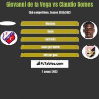 Giovanni de la Vega vs Claudio Gomes h2h player stats