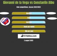 Giovanni de la Vega vs Constantin Albu h2h player stats