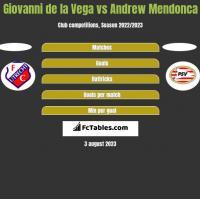 Giovanni de la Vega vs Andrew Mendonca h2h player stats