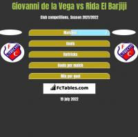 Giovanni de la Vega vs Rida El Barjiji h2h player stats