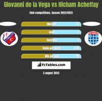 Giovanni de la Vega vs Hicham Acheffay h2h player stats