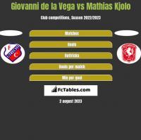 Giovanni de la Vega vs Mathias Kjolo h2h player stats