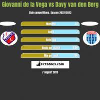 Giovanni de la Vega vs Davy van den Berg h2h player stats