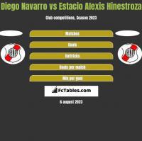 Diego Navarro vs Estacio Alexis Hinestroza h2h player stats
