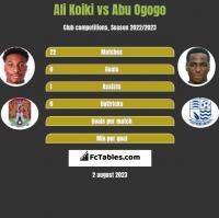 Ali Koiki vs Abu Ogogo h2h player stats