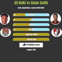 Ali Koiki vs Adam Smith h2h player stats