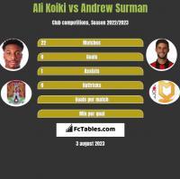 Ali Koiki vs Andrew Surman h2h player stats