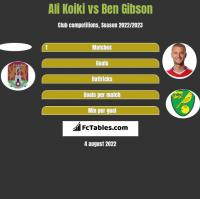 Ali Koiki vs Ben Gibson h2h player stats