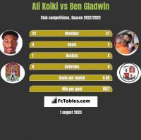Ali Koiki vs Ben Gladwin h2h player stats