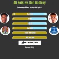 Ali Koiki vs Ben Godfrey h2h player stats