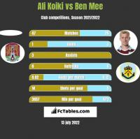 Ali Koiki vs Ben Mee h2h player stats