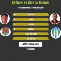 Ali Koiki vs Charlie Daniels h2h player stats