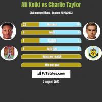 Ali Koiki vs Charlie Taylor h2h player stats