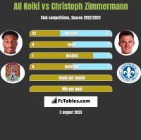 Ali Koiki vs Christoph Zimmermann h2h player stats