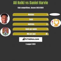 Ali Koiki vs Daniel Harvie h2h player stats