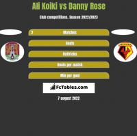 Ali Koiki vs Danny Rose h2h player stats