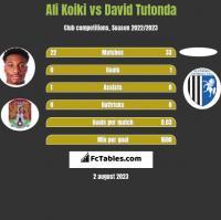 Ali Koiki vs David Tutonda h2h player stats