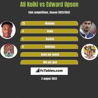 Ali Koiki vs Edward Upson h2h player stats