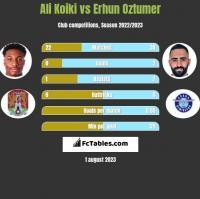 Ali Koiki vs Erhun Oztumer h2h player stats
