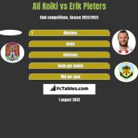 Ali Koiki vs Erik Pieters h2h player stats