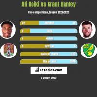 Ali Koiki vs Grant Hanley h2h player stats