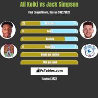 Ali Koiki vs Jack Simpson h2h player stats