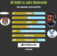 Ali Koiki vs Jairo Riedewald h2h player stats