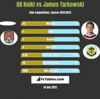 Ali Koiki vs James Tarkowski h2h player stats
