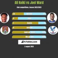Ali Koiki vs Joel Ward h2h player stats