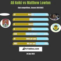 Ali Koiki vs Matthew Lowton h2h player stats