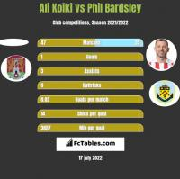 Ali Koiki vs Phil Bardsley h2h player stats