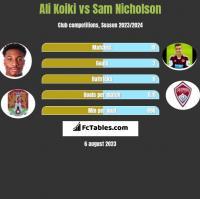 Ali Koiki vs Sam Nicholson h2h player stats