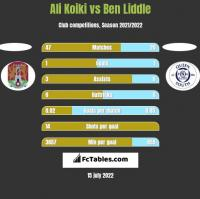 Ali Koiki vs Ben Liddle h2h player stats