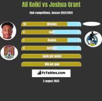 Ali Koiki vs Joshua Grant h2h player stats