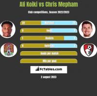 Ali Koiki vs Chris Mepham h2h player stats