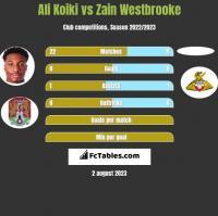 Ali Koiki vs Zain Westbrooke h2h player stats