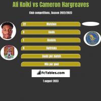 Ali Koiki vs Cameron Hargreaves h2h player stats