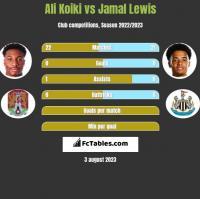 Ali Koiki vs Jamal Lewis h2h player stats