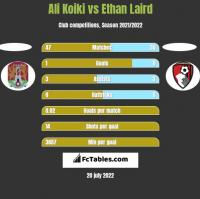 Ali Koiki vs Ethan Laird h2h player stats