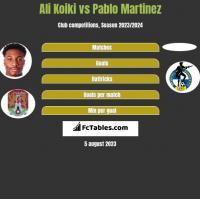 Ali Koiki vs Pablo Martinez h2h player stats