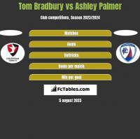 Tom Bradbury vs Ashley Palmer h2h player stats