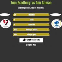 Tom Bradbury vs Dan Cowan h2h player stats
