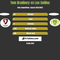 Tom Bradbury vs Lee Collins h2h player stats