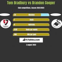 Tom Bradbury vs Brandon Cooper h2h player stats