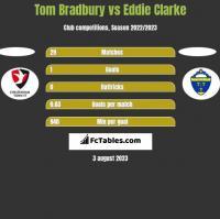 Tom Bradbury vs Eddie Clarke h2h player stats