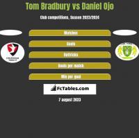 Tom Bradbury vs Daniel Ojo h2h player stats