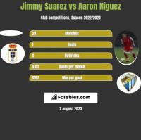 Jimmy Suarez vs Aaron Niguez h2h player stats