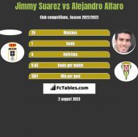 Jimmy Suarez vs Alejandro Alfaro h2h player stats