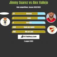 Jimmy Suarez vs Alex Vallejo h2h player stats