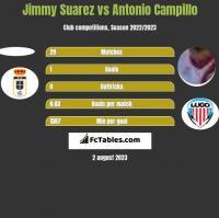 Jimmy Suarez vs Antonio Campillo h2h player stats